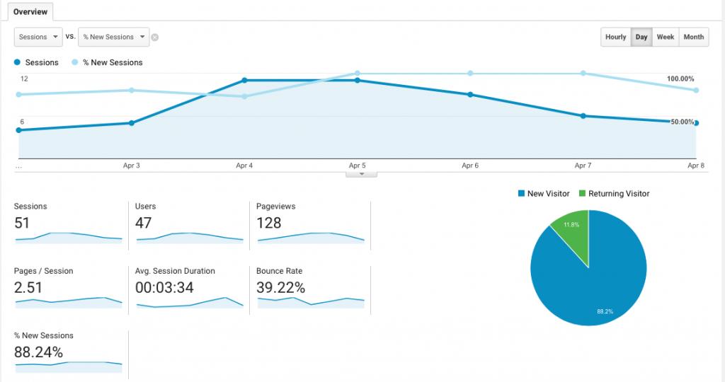 Google Analytics - New Vs. Returning Visitors