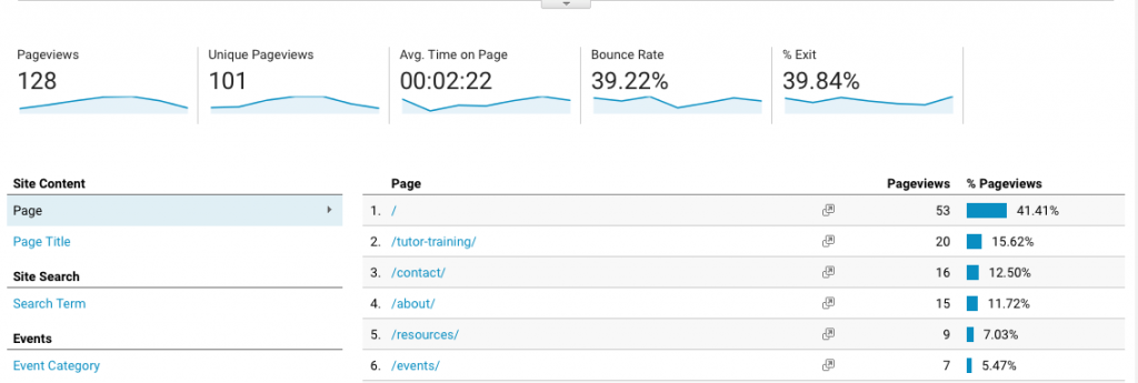Google Analytics - Behavior Overview