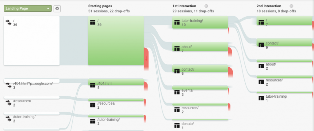 Google Analytics - Behavior Flow