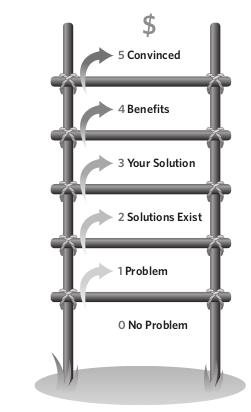 Awareness Ladder - Personas