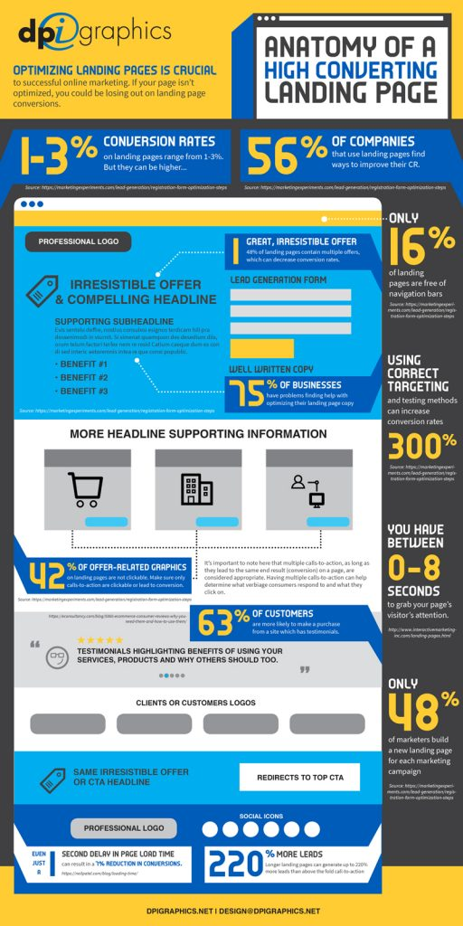 Anatomy of a High-Converting Landing Page: INFOGRAPHIC - DPi Graphics