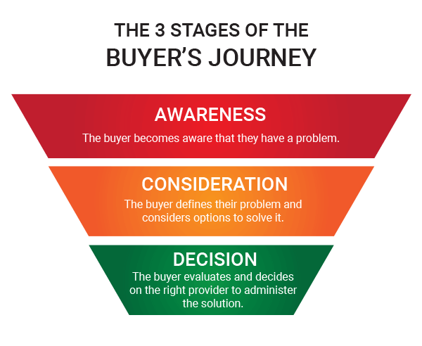 The Buyer's Journey - Content Marketing